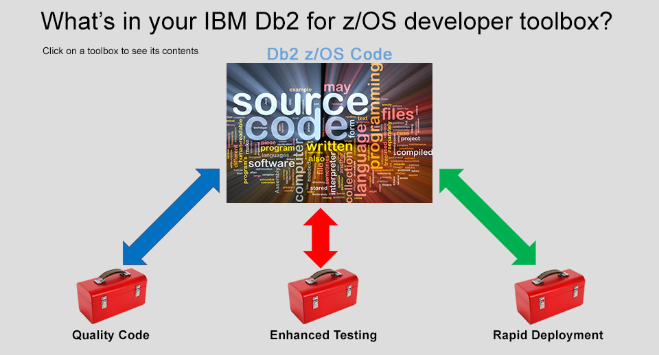 What's in your IBM Db2 for z/OS developer toolbox?